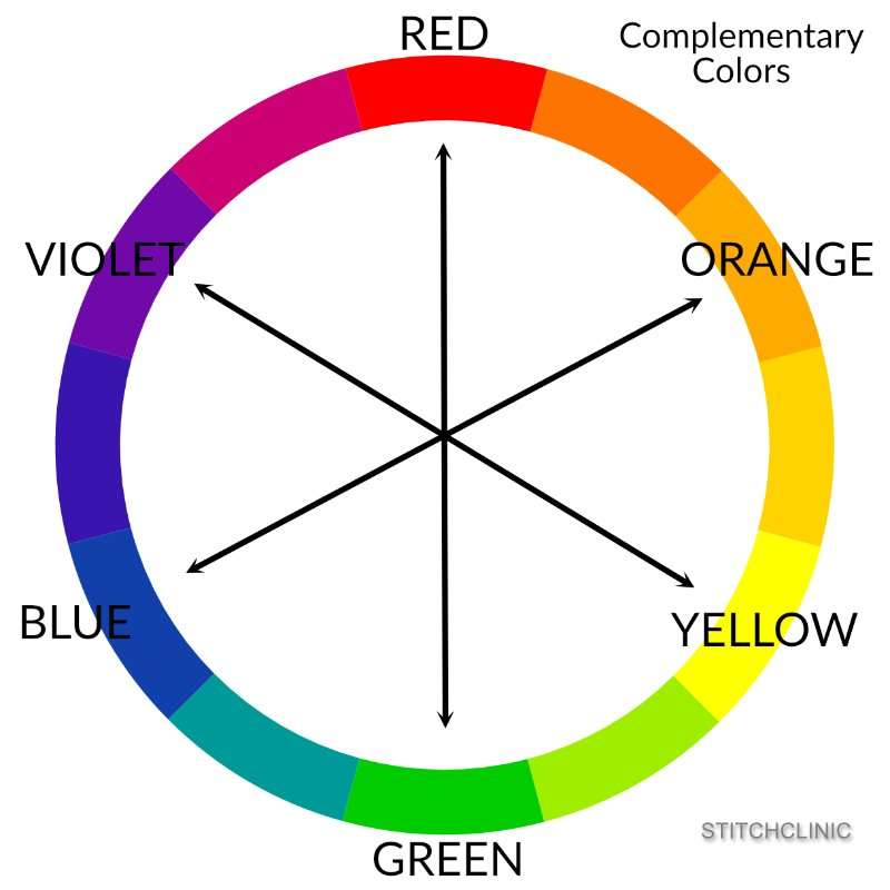 Complementary colors are pairs of colors across the color wheel