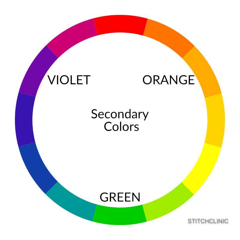 Secondary colors on the color wheel, violet, green and orange