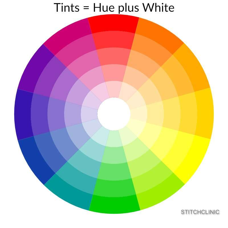 Tints are basic colors plus white added